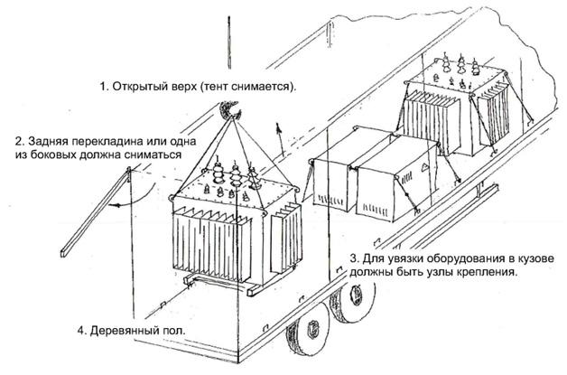 Схема крепления трансформатора